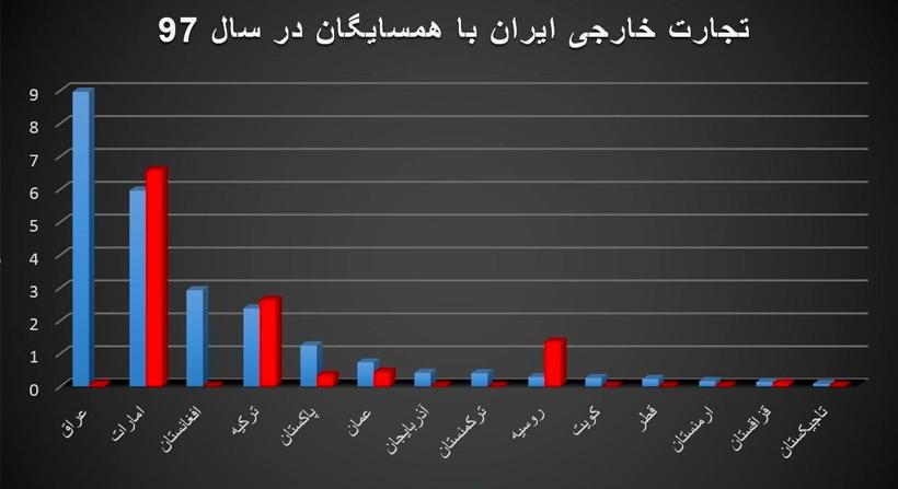 آمار صادرات به ترکمنستان در سال 1397